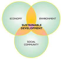 Venn diagram showing the formula for a sustainable environment